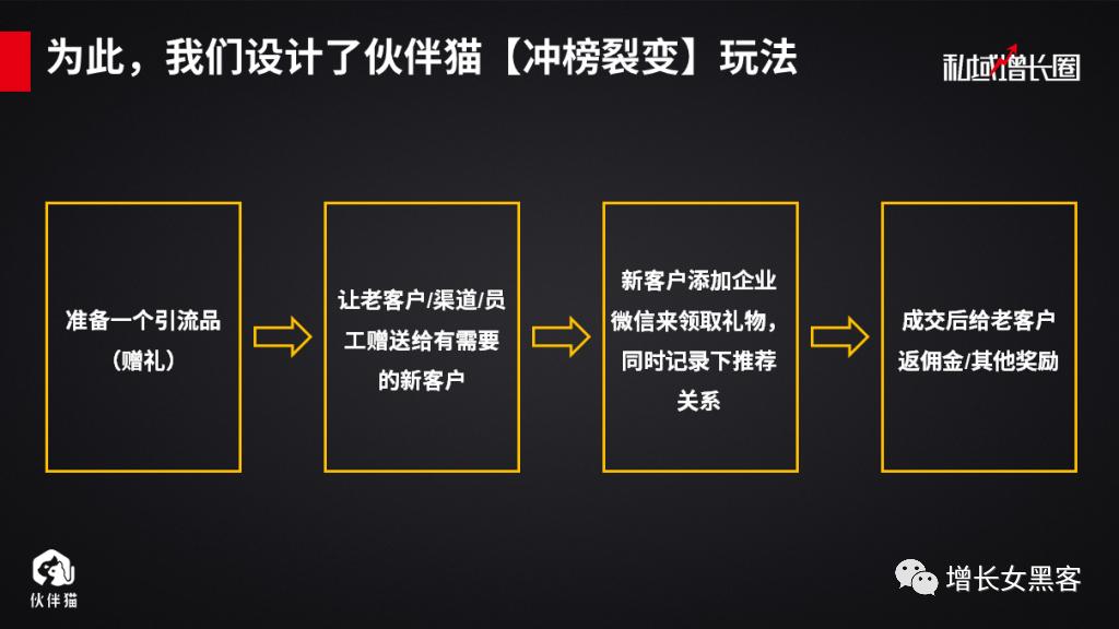 【案例拆解】一场线下活动,如何快速增长上万微信好友?(下)